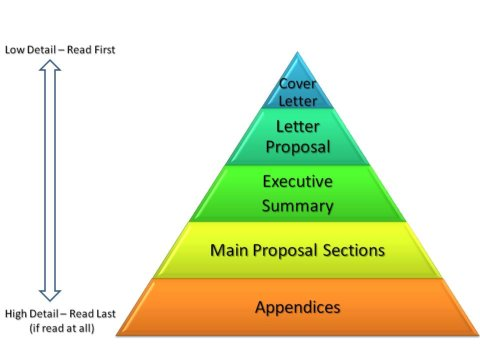 Your Executive Summary's Relationship to Your Proposal